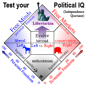 libertarian party test